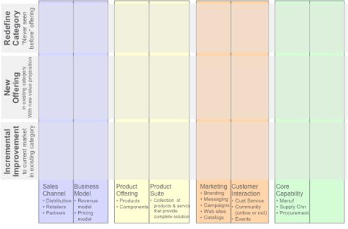 LEGO innovation matrix